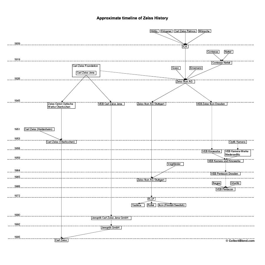 Zeiss History Timeline (Carl Zeiss, Zeiss Ikon)